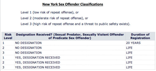 NY Sex Offender Levels